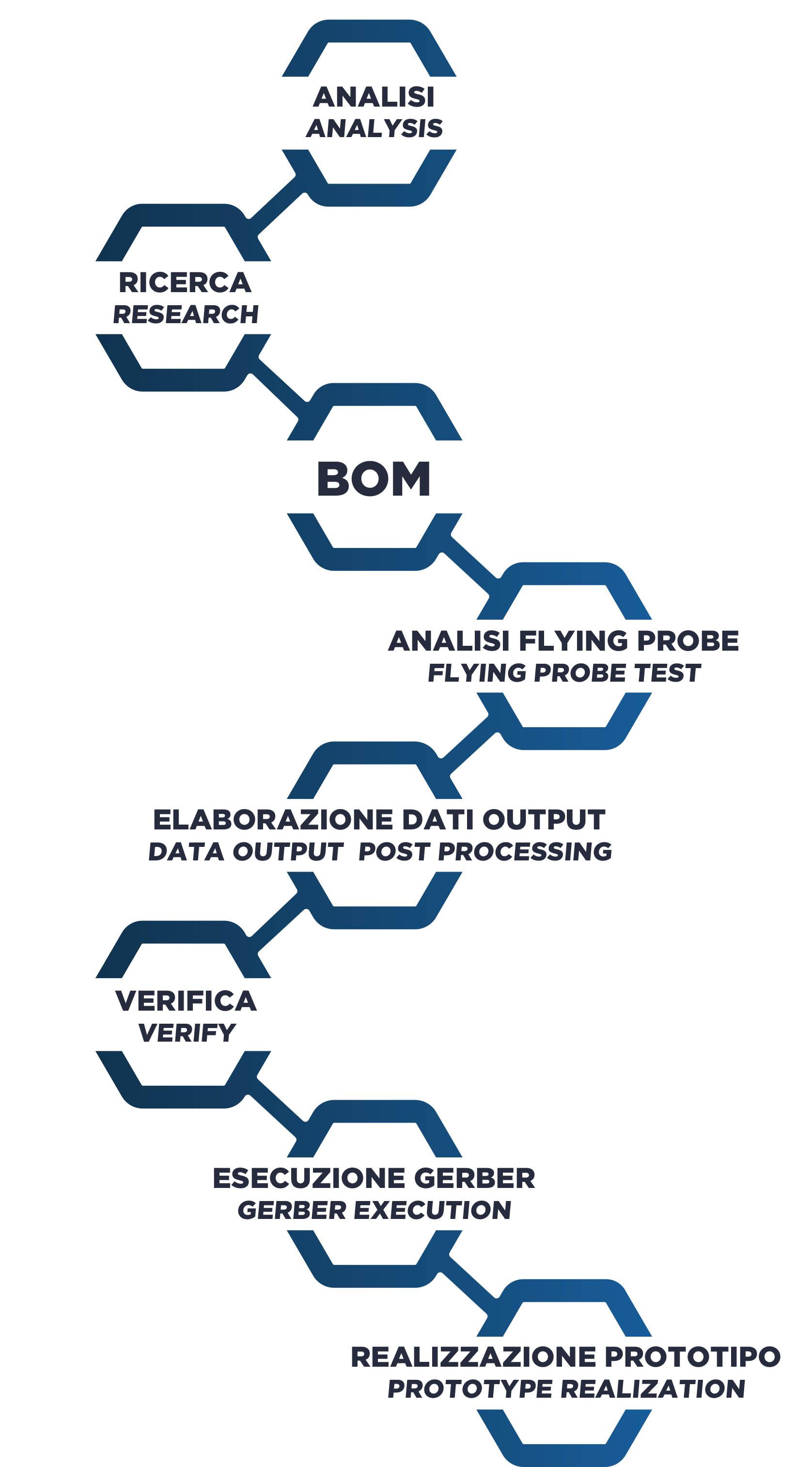 Analisi-PCB